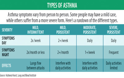 Asthma – Part 4. Types Of Asthma.